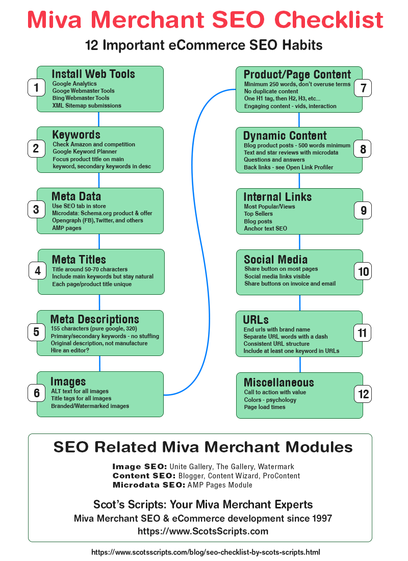 Miva Merchant SEO Checklist infographic by Scot's Scripts